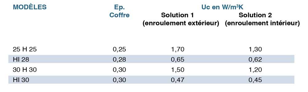 tunnel - tableau des valeurs d'isolation